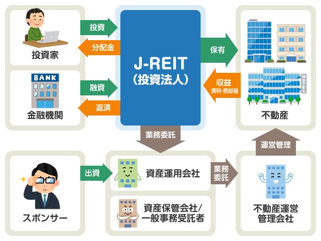 J-REITの仕組みと関係者の役割