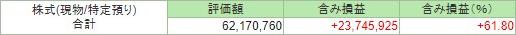 2019年2月末 J-REIT 特定口座評価額