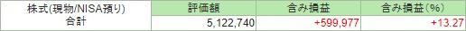 2019年2月末 J-REIT NISA口座評価額