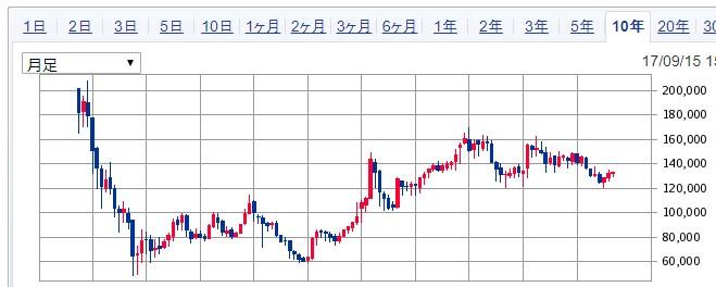 ジャパンエクセレント投資法人10年足チャート