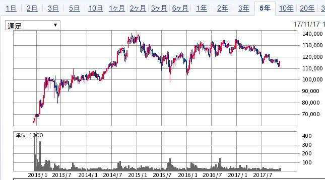 GLP投資法人5年足チャート
