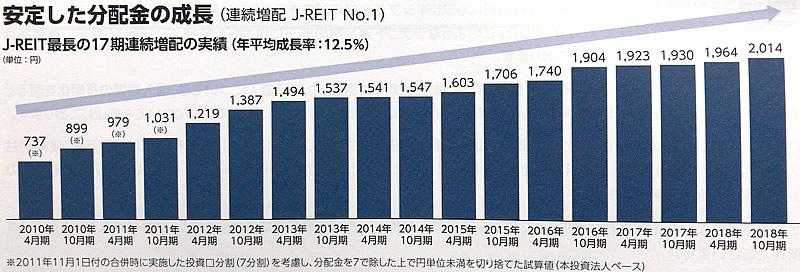 いちごオフィスリート投資法人18期連続増配グラフ