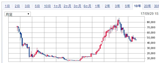 インヴィンシブル投資法人10年足チャート